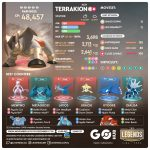 Terrakion Raid Guide by Legends Lima