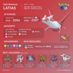 Latias Raid Guide Graphic by Couple of Gaming
